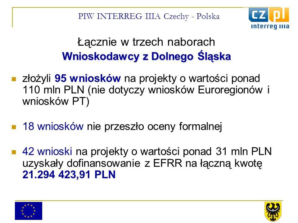 PIW INTERREG IIIA Czechy - Polska Łącznie w trzech naborach Wnioskodawcy z Dolnego Śląska złożyli 95 wniosków na projekty o wartości ponad 110 mln PLN (nie dotyczy wniosków Euroregionów i wniosków PT) 18 wniosków nie przeszło oceny formalnej 42 wnioski na projekty o wartości ponad 31 mln PLN uzyskały dofinansowanie z EFRR na łączną kwotę 21.294 423,91 PLN