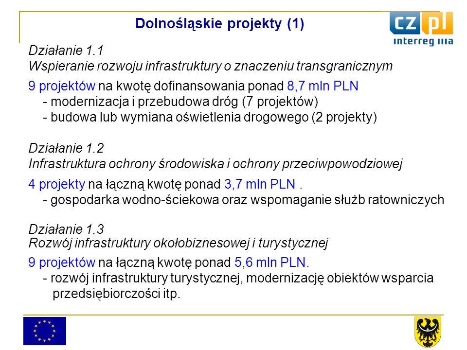 Działanie 1.1 Wspieranie rozwoju infrastruktury o znaczeniu transgranicznym 9 projektów na kwotę dofinansowania ponad 8,7 mln PLN - modernizacja i przebudowa dróg (7 projektów) - budowa lub wymiana oświetlenia drogowego (2 projekty) Działanie 1.2 Infrastruktura ochrony środowiska i ochrony przeciwpowodziowej 4 projekty na łączną kwotę ponad 3,7 mln PLN.