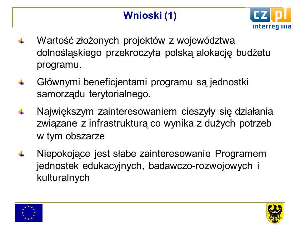 Wnioski (1) Wartość złożonych projektów z województwa dolnośląskiego przekroczyła polską alokację budżetu programu.