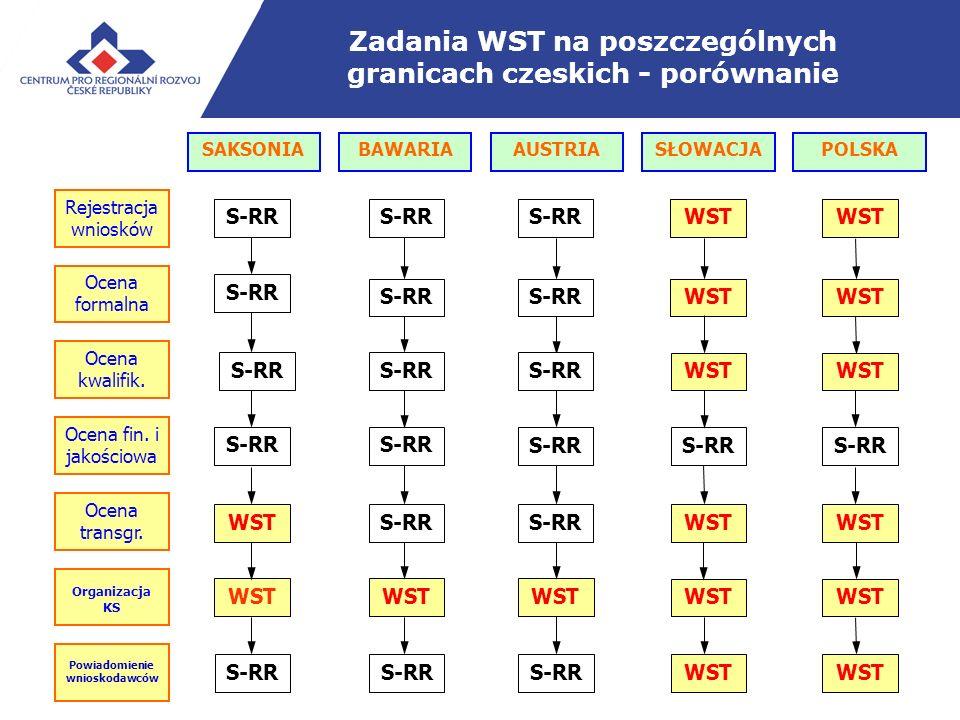 Zadania WST na poszczególnych granicach czeskich - porównanie SAKSONIABAWARIA AUSTRIA SŁOWACJAPOLSKA S-RR Powiadomienie wnioskodawców WST S-RR WST Ocena formalna WSTS-RR WST Rejestracja wniosków S-RRWSTS-RR WST Ocena fin.