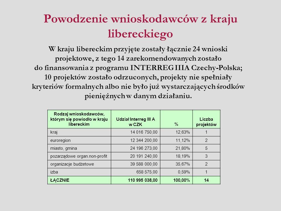 Powodzenie wnioskodawców z kraju libereckiego Rodzaj wnioskodawców, którym się powiodło w kraju libereckim Udział Interreg III A w CZK% Liczba projektów kraj14 016 750,0012,63%1 euroregion12 344 200,0011,12%2 miasto, gmina24 196 273,0021,80%5 pozarządowe organ.non-profit20 191 240,0018,19%3 organizacje budżetowe39 588 000,0035,67%2 izba658 575,000,59%1 ŁĄCZNIE110 995 038,00100,00%14 W kraju libereckim przyjęte zostały łącznie 24 wnioski projektowe, z tego 14 zarekomendowanych zostało do finansowania z programu INTERREG IIIA Czechy-Polska; 10 projektów zostało odrzuconych, projekty nie spełniały kryteriów formalnych albo nie było już wystarczających środków pieniężnych w danym działaniu.
