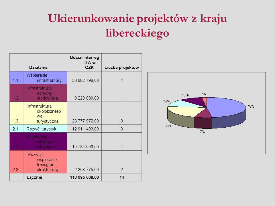 Ukierunkowanie projektów z kraju libereckiego Działanie Udział Interreg III A w CZKLiczba projektów 1.1.