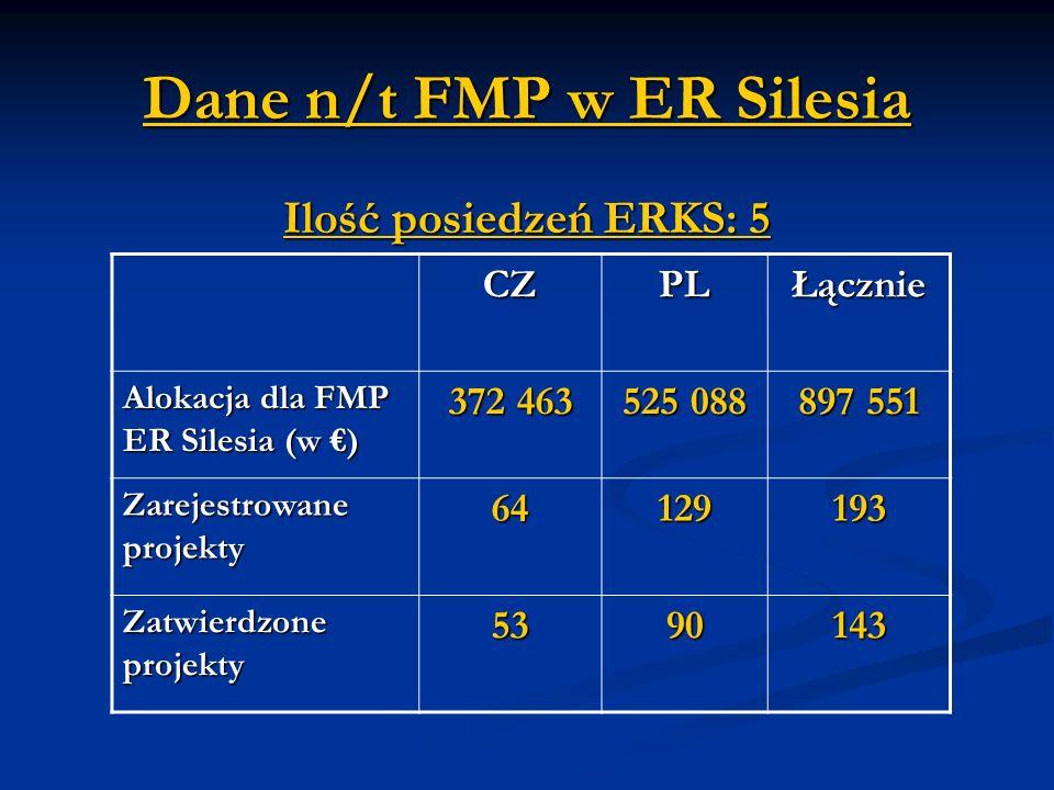 Dane n/t FMP w ER Silesia Ilość posiedzeń ERKS: 5 CZPLŁącznie Alokacja dla FMP ER Silesia (w ) 372 463525 088 897 551 Zarejestrowane projekty 64129193 Zatwierdzone projekty 5390143