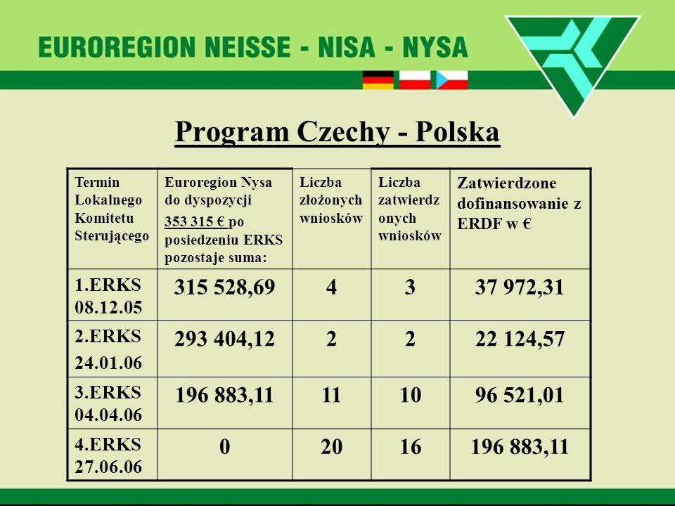 Program Czechy - Polska Termin Lokalnego Komitetu Sterującego Euroregion Nysa do dyspozycji 353 315 po posiedzeniu ERKS pozostaje suma: Liczba złożony