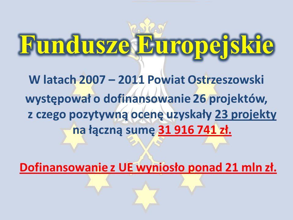 W latach 2007 – 2011 Powiat Ostrzeszowski występował o dofinansowanie 26 projektów, z czego pozytywną ocenę uzyskały 23 projekty na łączną sumę 31 916 741 zł.