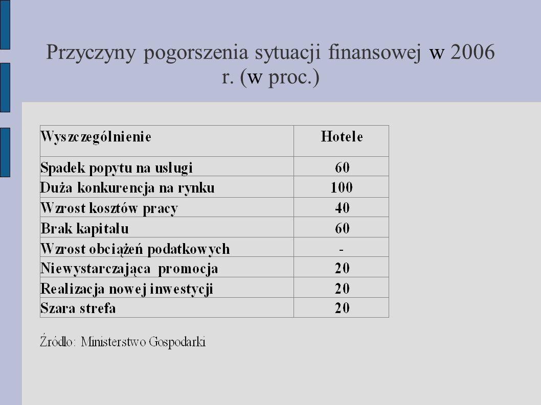 Przyczyny pogorszenia sytuacji finansowej w 2006 r. (w proc.)