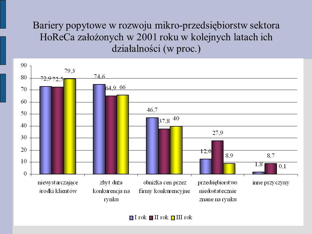 Bariery popytowe w rozwoju mikro-przedsiębiorstw sektora HoReCa założonych w 2001 roku w kolejnych latach ich działalności (w proc.)