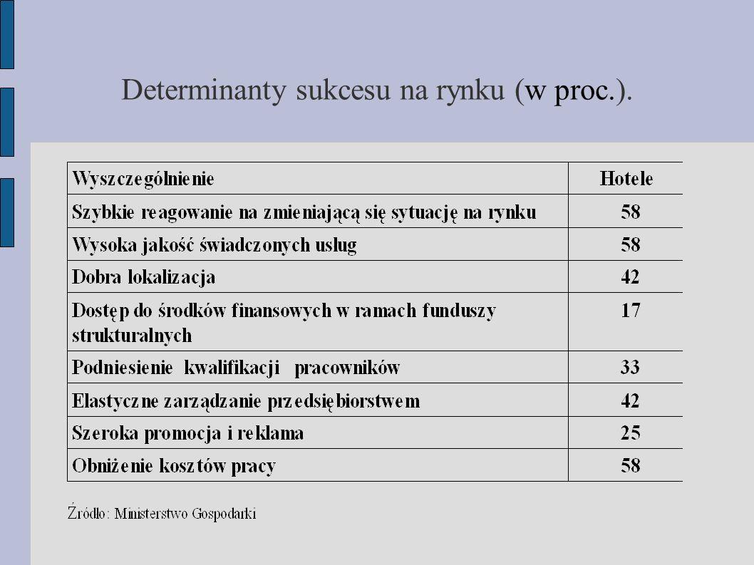 Determinanty sukcesu na rynku (w proc.).