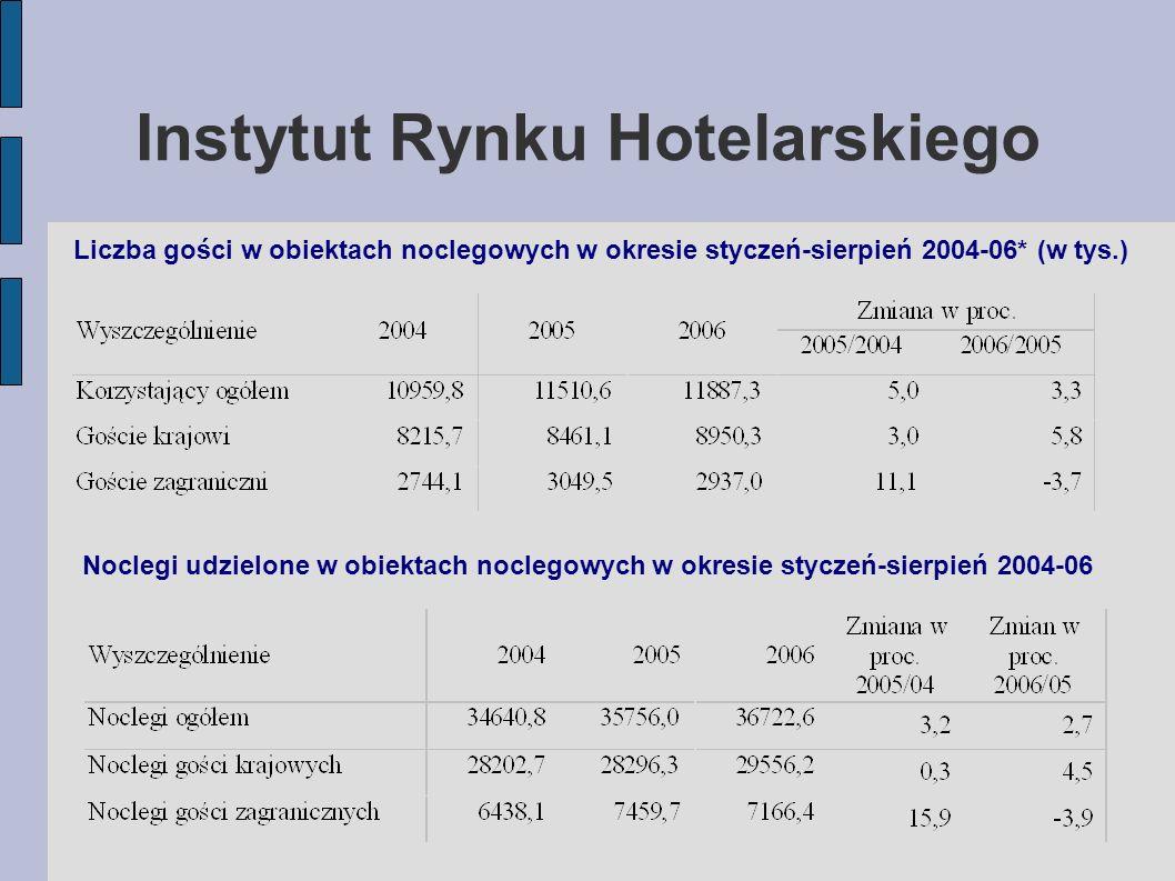 Instytut Rynku Hotelarskiego Noclegi udzielone w obiektach noclegowych w okresie styczeń-sierpień 2004-06 Liczba gości w obiektach noclegowych w okresie styczeń-sierpień 2004-06* (w tys.)