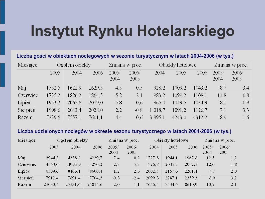 Instytut Rynku Hotelarskiego Liczba gości w obiektach noclegowych w sezonie turystycznym w latach 2004-2006 (w tys.) Liczba udzielonych noclegów w okresie sezonu turystycznego w latach 2004-2006 (w tys.)