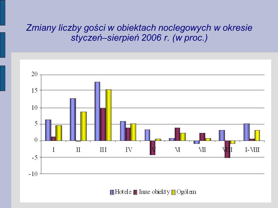Zmiany liczby noclegów udzielonych w obiektach noclegowych w okresie styczeń–sierpień 2006 r.