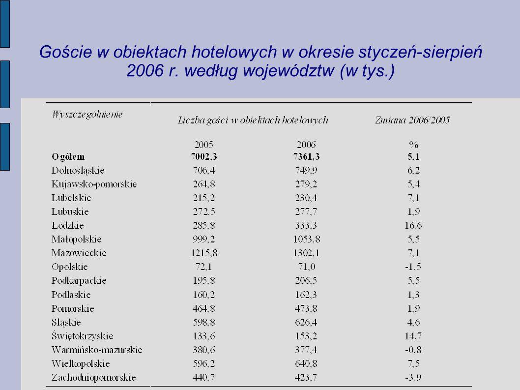 Goście w obiektach hotelowych w okresie styczeń-sierpień 2006 r. według województw (w tys.)