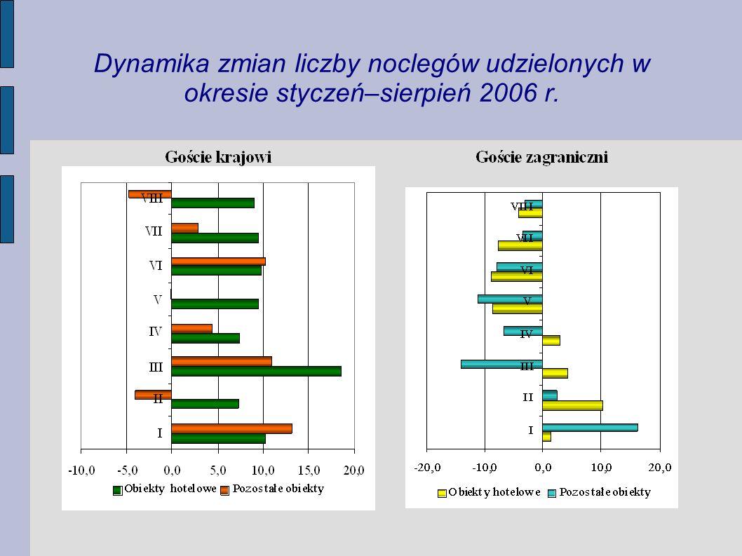 Dynamika zmian liczby noclegów udzielonych w okresie styczeń–sierpień 2006 r.