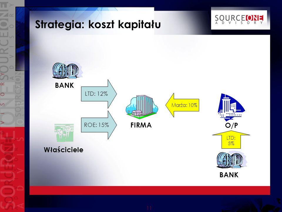 11 Strategia: koszt kapitału FIRMA LTD: 12% BANK Właściciele ROE: 15% O/P BANK LTD: 5% Marża: 10%