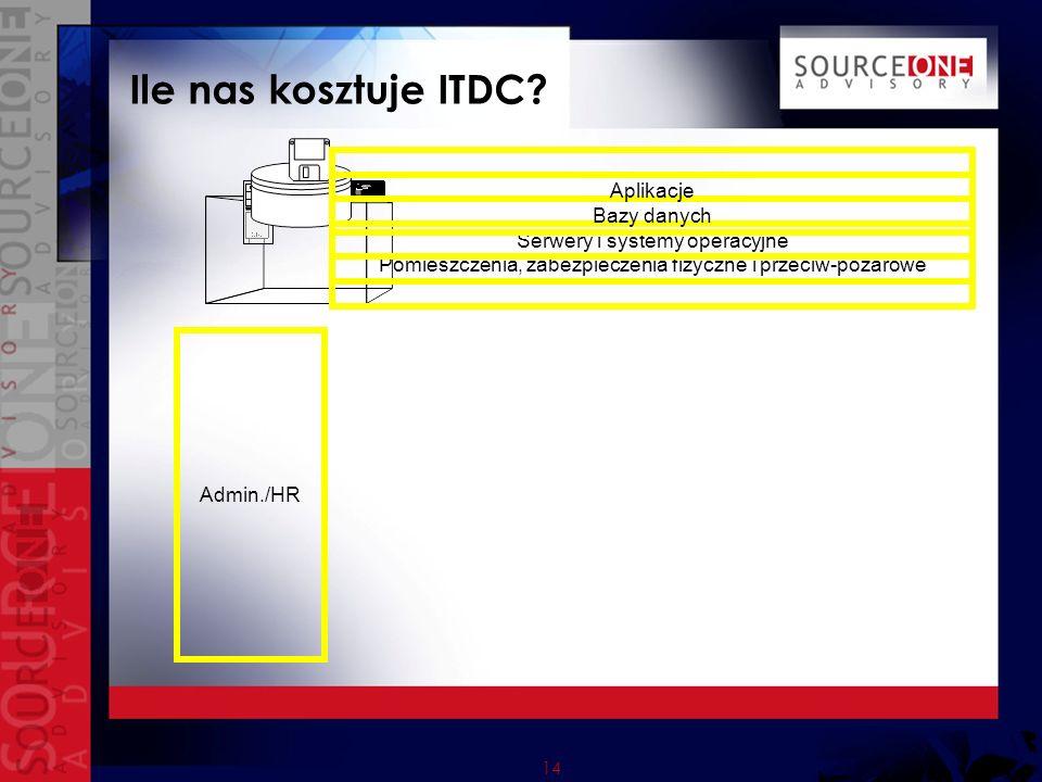 14 Ile nas kosztuje ITDC.