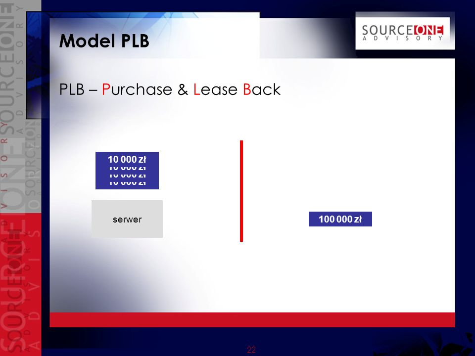 22 Model PLB PLB – Purchase & Lease Back serwer 100 000 zł 10 000 zł