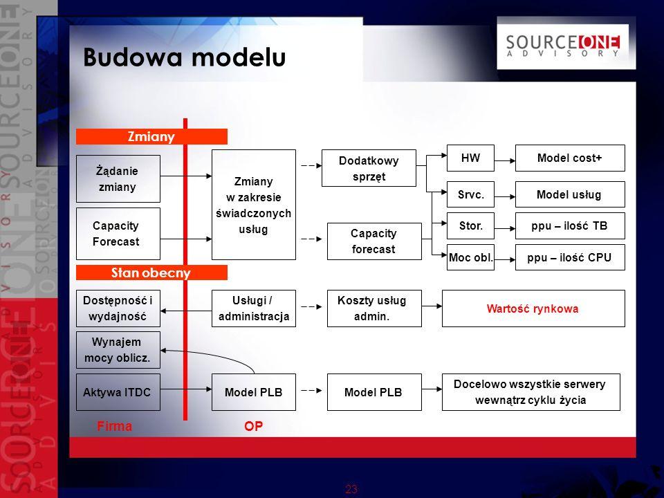23 Budowa modelu Firma OP Aktywa ITDCModel PLB Wynajem mocy oblicz.