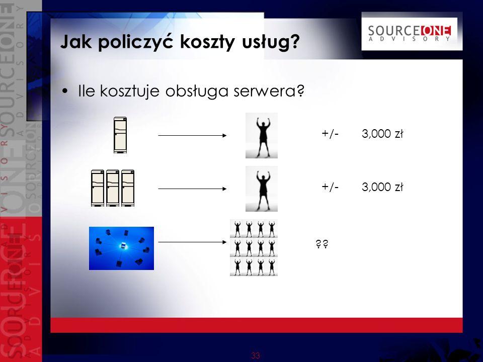 33 Jak policzyć koszty usług Ile kosztuje obsługa serwera +/- 3,000 zł