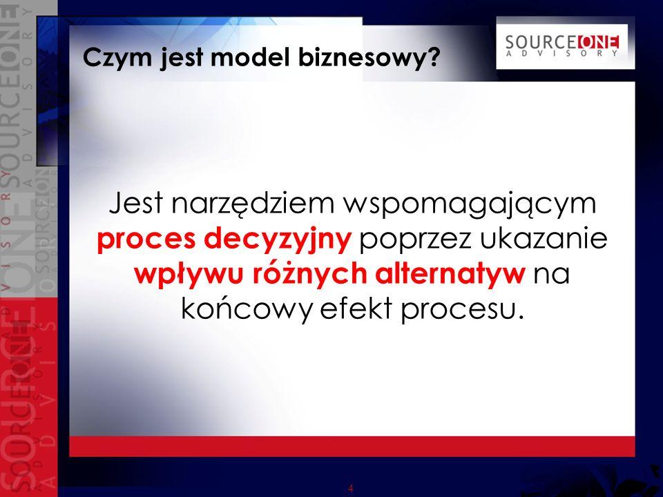 4 Czym jest model biznesowy.