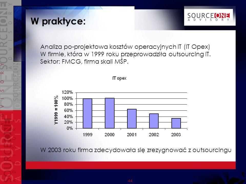 44 W praktyce: Analiza po-projektowa kosztów operacyjnych IT (IT Opex) W firmie, która w 1999 roku przeprowadziła outsourcing IT.