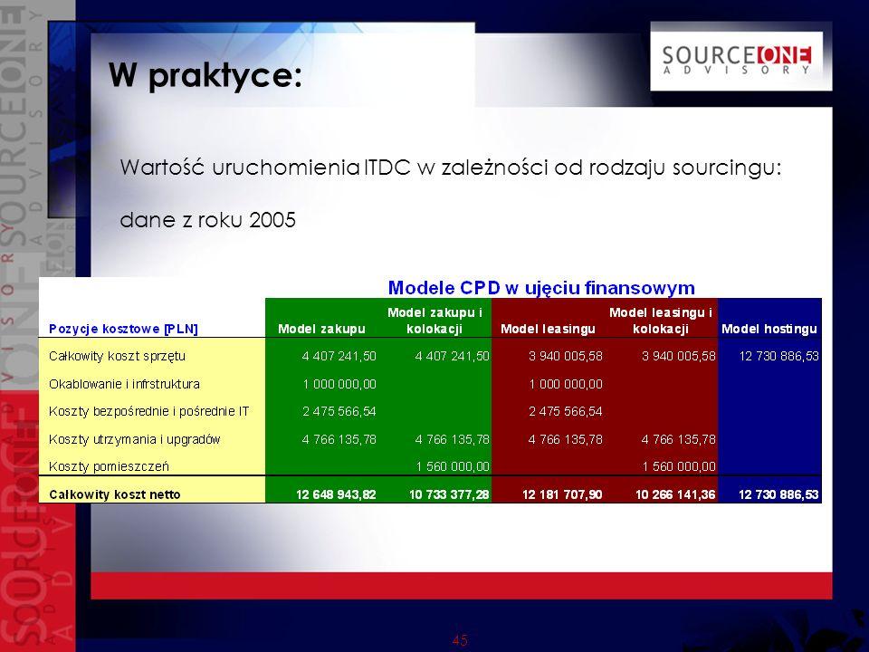 45 W praktyce: Wartość uruchomienia ITDC w zależności od rodzaju sourcingu: dane z roku 2005
