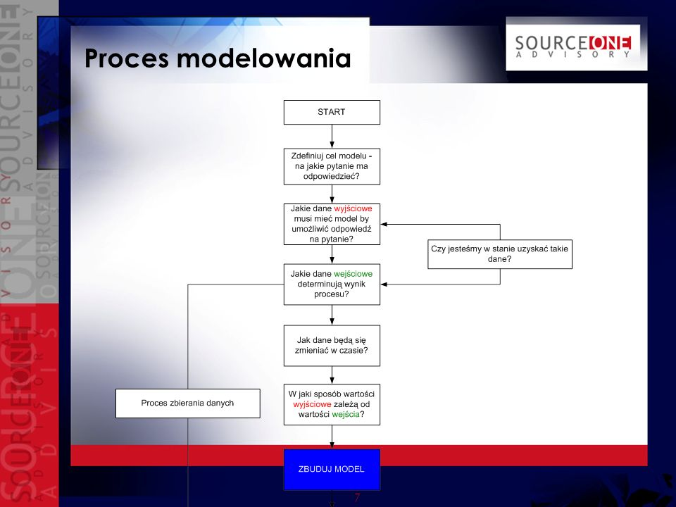 7 Proces modelowania