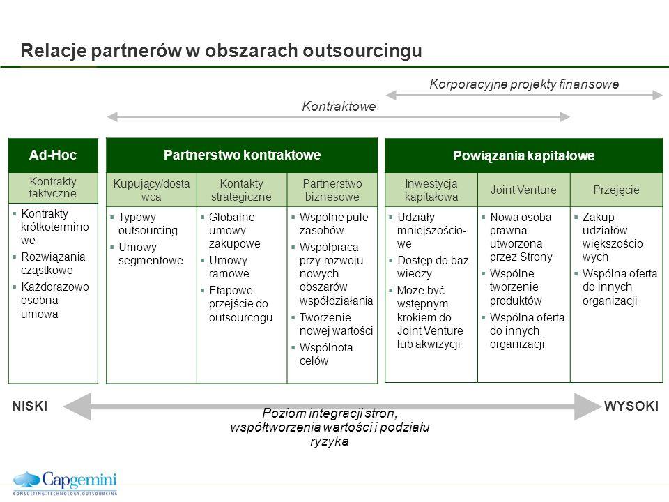 Relacje partnerów w obszarach outsourcingu WYSOKI NISKI Poziom integracji stron, współtworzenia wartości i podziału ryzyka Ad-Hoc Kontrakty taktyczne Kontrakty krótkotermino we Rozwiązania cząstkowe Każdorazowo osobna umowa Partnerstwo kontraktowe Kupujący/dosta wca Kontakty strategiczne Partnerstwo biznesowe Typowy outsourcing Umowy segmentowe Globalne umowy zakupowe Umowy ramowe Etapowe przejście do outsourcngu Wspólne pule zasobów Współpraca przy rozwoju nowych obszarów współdziałania Tworzenie nowej wartości Wspólnota celów Powiązania kapitałowe Inwestycja kapitałowa Joint VenturePrzejęcie Udziały mniejszościo- we Dostęp do baz wiedzy Może być wstępnym krokiem do Joint Venture lub akwizycji Nowa osoba prawna utworzona przez Strony Wspólne tworzenie produktów Wspólna oferta do innych organizacji Zakup udziałów większościo- wych Wspólna oferta do innych organizacji Kontraktowe Korporacyjne projekty finansowe