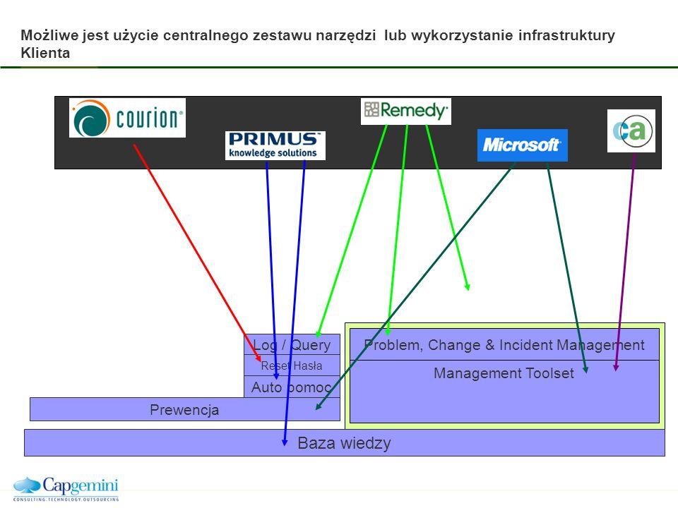 Możliwe jest użycie centralnego zestawu narzędzi lub wykorzystanie infrastruktury Klienta Baza wiedzy Problem, Change & Incident Management Management Toolset Log / Query Reset Hasła Auto pomoc Prewencja