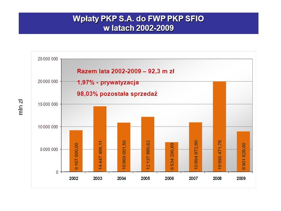 Wpłaty PKP S.A. do FWP PKP SFIO w latach 2002-2009 mln zł Razem lata 2002-2009 – 92,3 m zł 1,97% - prywatyzacja 98,03% pozostała sprzedaż