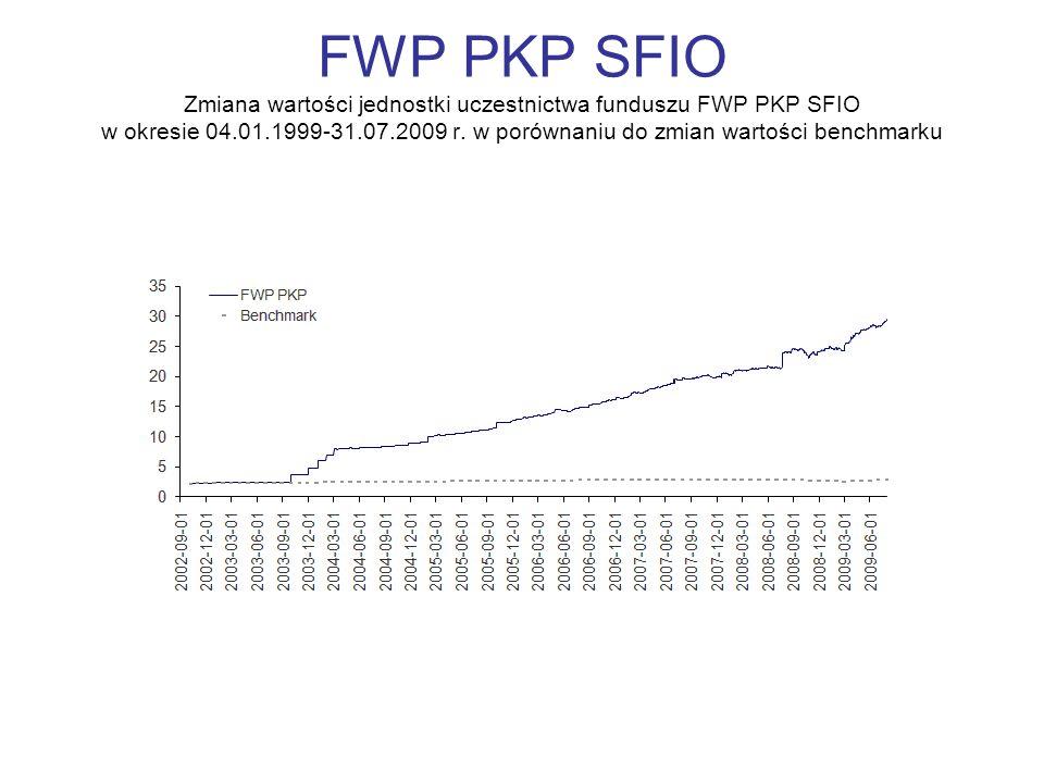 FWP PKP SFIO Zmiana wartości jednostki uczestnictwa funduszu FWP PKP SFIO w okresie 04.01.1999-31.07.2009 r. w porównaniu do zmian wartości benchmarku