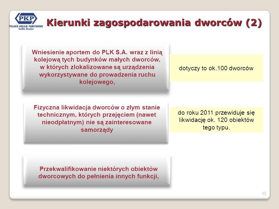 13 Kierunki zagospodarowania dworców (2) Wniesienie aportem do PLK S.A.