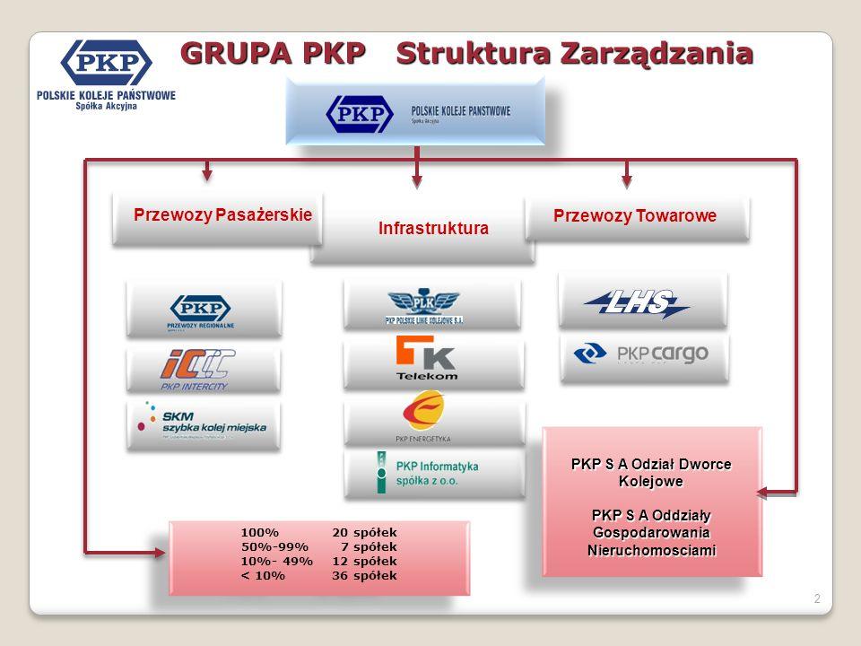 2 GRUPA PKP Struktura Zarządzania Przewozy Pasażerskie Infrastruktura Przewozy Towarowe 100% 20 spółek 50%-99% 7 spółek 10%- 49% 12 spółek < 10% 36 spółek 100% 20 spółek 50%-99% 7 spółek 10%- 49% 12 spółek < 10% 36 spółek PKP S A Odział Dworce Kolejowe PKP S A Oddziały Gospodarowania Nieruchomosciami