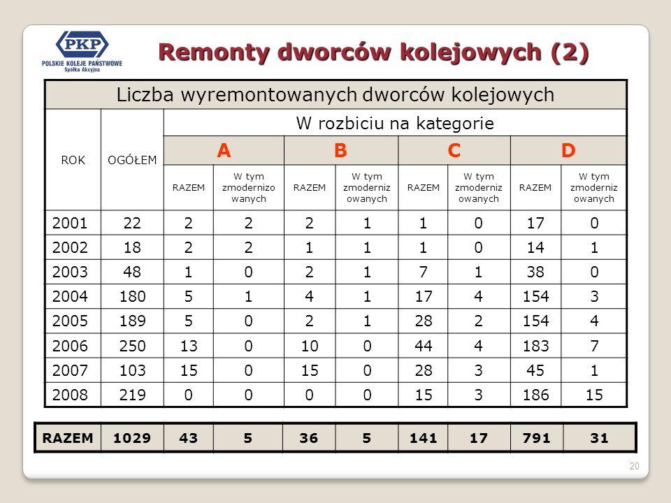 20 Remonty dworców kolejowych (2) Liczba wyremontowanych dworców kolejowych ROKOGÓŁEM W rozbiciu na kategorie ABCD RAZEM W tym zmodernizo wanych RAZEM