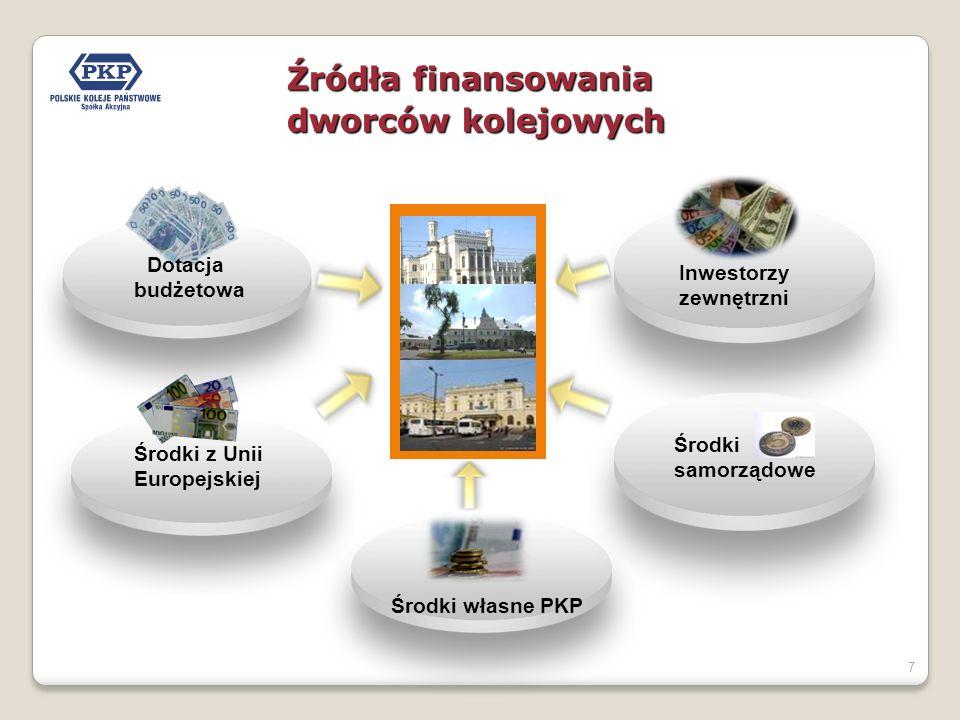7 Źródła finansowania dworców kolejowych Środki z Unii Europejskiej Środki własne PKP Inwestorzy zewnętrzni Dotacja budżetowa Środki samorządowe