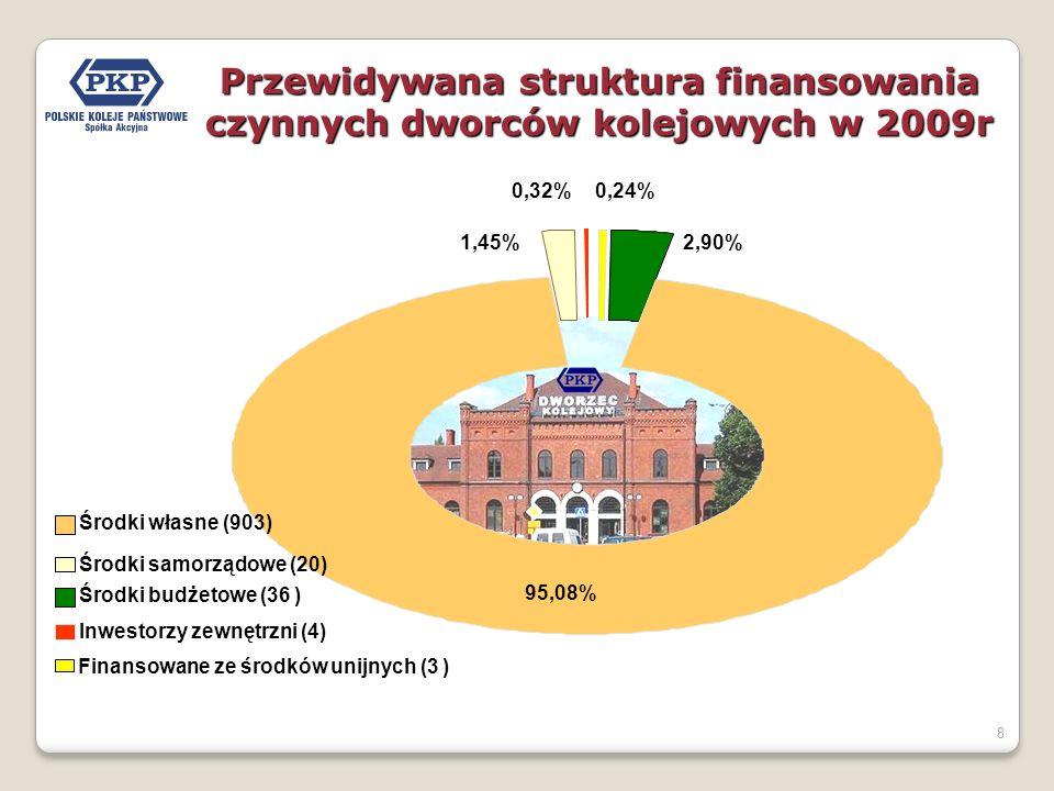 8 95,08% 0,24% 1,45% 0,32% 2,90% Finansowane ze środków unijnych (3 ) Środki budżetowe (36 ) Środki własne (903) Środki samorządowe (20) Inwestorzy zewnętrzni (4) Przewidywana struktura finansowania czynnych dworców kolejowych w 2009r