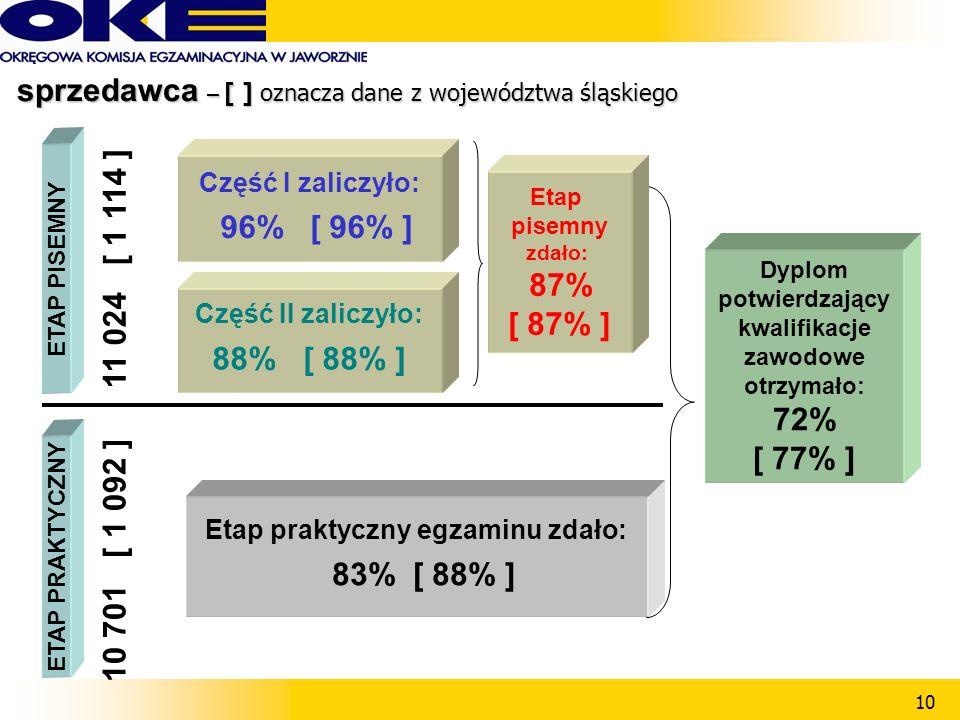 10 Część II zaliczyło: 88% [ 88% ] ETAP PISEMNY Część I zaliczyło: 96% [ 96% ] ETAP PRAKTYCZNY Etap praktyczny egzaminu zdało: 83%[ 88% ] 11 024 [ 1 114 ] 10 701 [ 1 092 ] Dyplom potwierdzający kwalifikacje zawodowe otrzymało: 72% [ 77% ] Etap pisemny zdało: 87% [ 87% ] sprzedawca – [ ] oznacza dane z województwa śląskiego sprzedawca – [ ] oznacza dane z województwa śląskiego