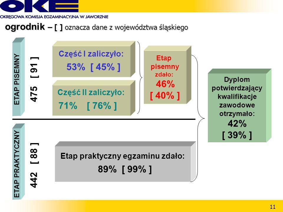 11 Część II zaliczyło: 71%[ 76% ] ETAP PISEMNY Część I zaliczyło: 53%[ 45% ] ETAP PRAKTYCZNY Etap praktyczny egzaminu zdało: 89%[ 99% ] 475 [ 91 ] 442 [ 88 ] Dyplom potwierdzający kwalifikacje zawodowe otrzymało: 42% [ 39% ] Etap pisemny zdało: 46% [ 40% ] ogrodnik – [ ] oznacza dane z województwa śląskiego ogrodnik – [ ] oznacza dane z województwa śląskiego