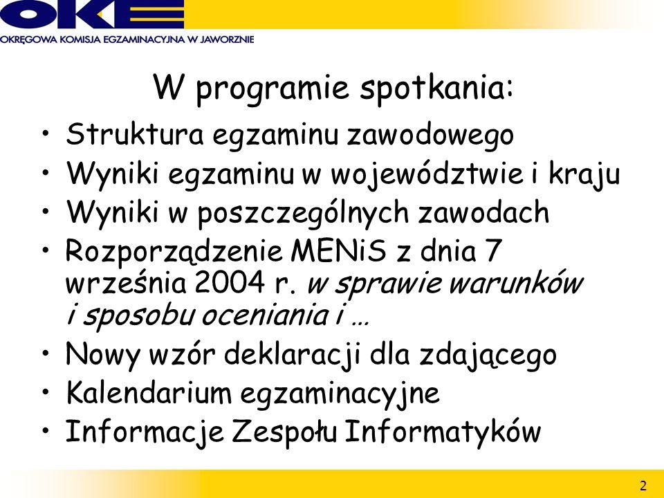 2 W programie spotkania: Struktura egzaminu zawodowego Wyniki egzaminu w województwie i kraju Wyniki w poszczególnych zawodach Rozporządzenie MENiS z dnia 7 września 2004 r.