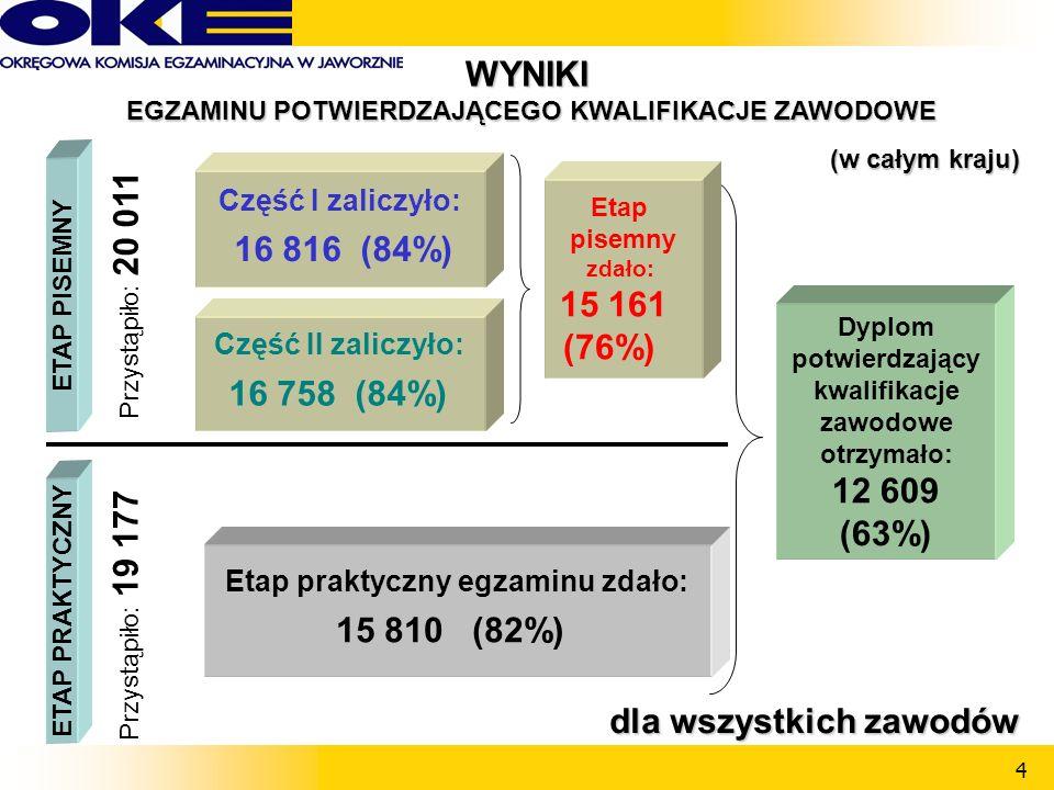 4 WYNIKI EGZAMINU POTWIERDZAJĄCEGO KWALIFIKACJE ZAWODOWE EGZAMINU POTWIERDZAJĄCEGO KWALIFIKACJE ZAWODOWE Część II zaliczyło: 16 758 (84%) ETAP PISEMNY Część I zaliczyło: 16 816 (84%) ETAP PRAKTYCZNY Etap praktyczny egzaminu zdało: 15 810 (82%) Przystąpiło: 20 011 Przystąpiło: 19 177 Dyplom potwierdzający kwalifikacje zawodowe otrzymało: 12 609 (63%) Etap pisemny zdało: 15 161 (76%) dla wszystkich zawodów dla wszystkich zawodów (w całym kraju) (w całym kraju)