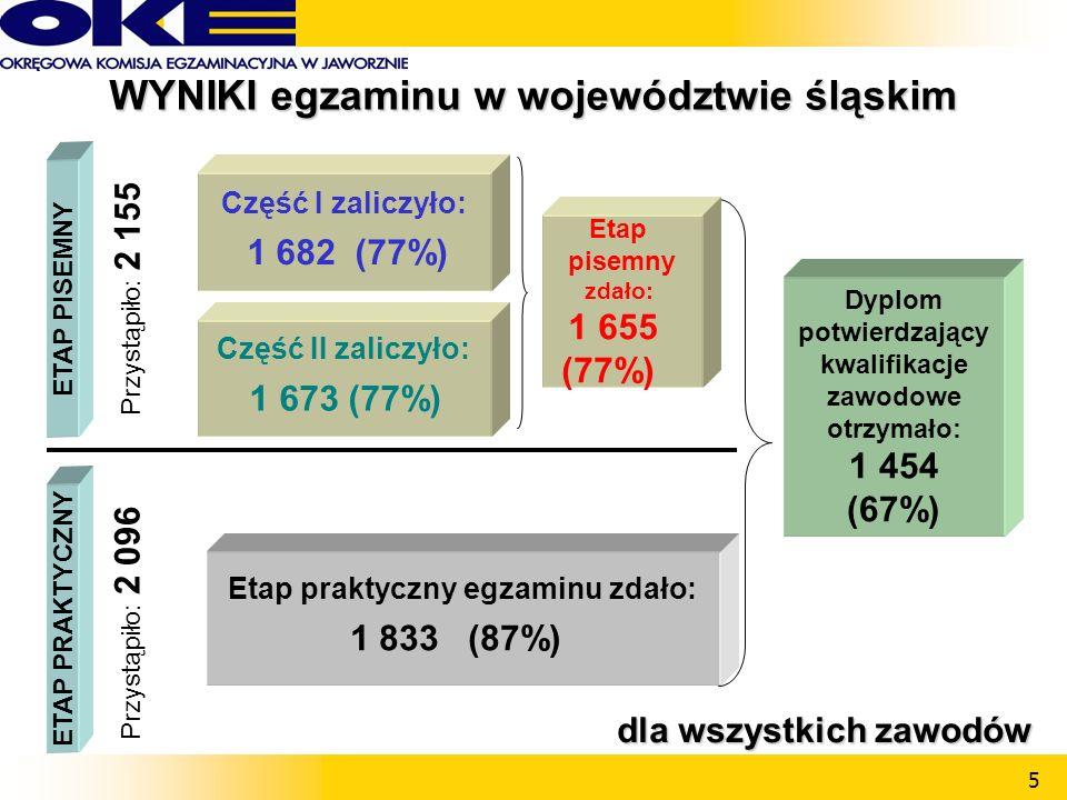 5 Część II zaliczyło: 1 673 (77%) ETAP PISEMNY Część I zaliczyło: 1 682 (77%) ETAP PRAKTYCZNY Etap praktyczny egzaminu zdało: 1 833 (87%) Przystąpiło: 2 155 Przystąpiło: 2 096 Dyplom potwierdzający kwalifikacje zawodowe otrzymało: 1 454 (67%) Etap pisemny zdało: 1 655 (77%) WYNIKI egzaminu w województwie śląskim dla wszystkich zawodów dla wszystkich zawodów