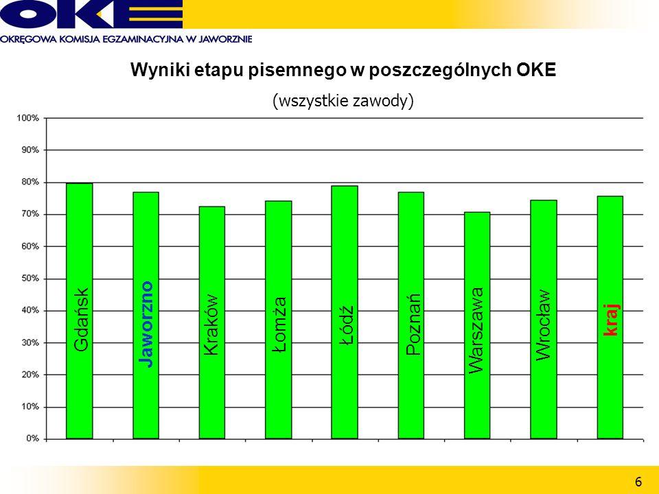 6 Wyniki etapu pisemnego w poszczególnych OKE (wszystkie zawody) Gdańsk ŁomżaŁódźPoznań Warszawa Wrocław kraj Jaworzno Kraków