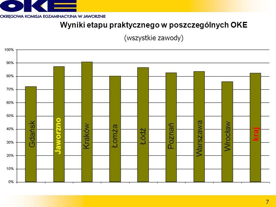 7 Wyniki etapu praktycznego w poszczególnych OKE (wszystkie zawody) Gdańsk ŁomżaŁódźPoznań Warszawa Wrocław kraj JaworznoKraków