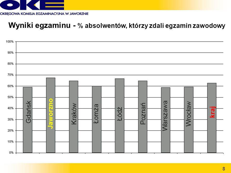 8 Wyniki egzaminu - % absolwentów, którzy zdali egzamin zawodowy Gdańsk Łomża ŁódźPoznań Warszawa Wrocław kraj JaworznoKraków