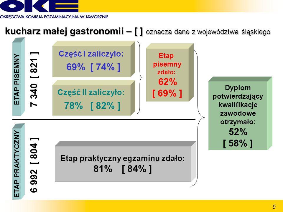 9 Część II zaliczyło: 78%[ 82% ] ETAP PISEMNY Część I zaliczyło: 69%[ 74% ] ETAP PRAKTYCZNY Etap praktyczny egzaminu zdało: 81%[ 84% ] 7 340[ 821 ] 6 992[ 804 ] Dyplom potwierdzający kwalifikacje zawodowe otrzymało: 52% [ 58% ] Etap pisemny zdało: 62% [ 69% ] kucharz małej gastronomii – [ ] oznacza dane z województwa śląskiego kucharz małej gastronomii – [ ] oznacza dane z województwa śląskiego
