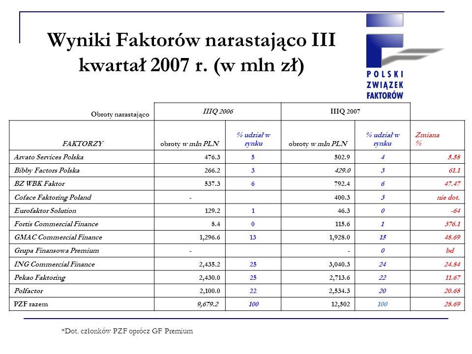 Obroty firm faktoringowych PZF narastająco I - III kwartał 2007 Dane w mln PLN *Dot.