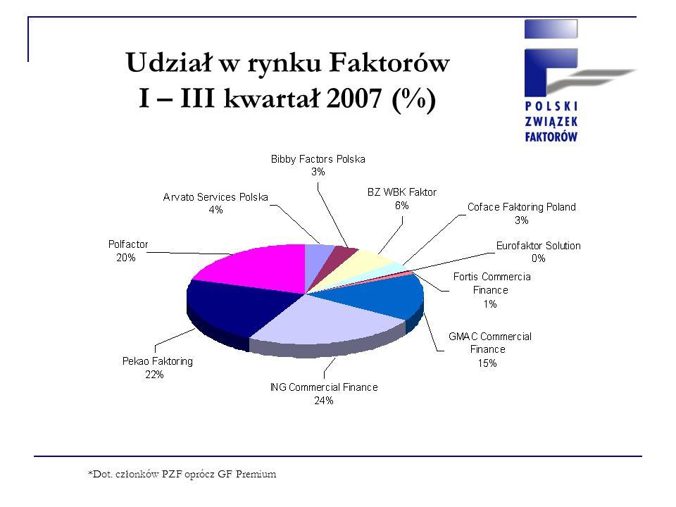 Obroty rynku faktoringowego 2006: PZF: 13,77 mld PLN Razem rynek: 20,00 mld PLN Narastająco III kwartał 2007: PZF: 12,50 mld PLN 2006