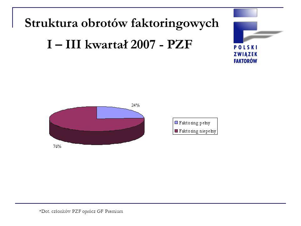 Struktura obrotów faktoringowych I – III kwartał 2007 - PZF *Dot. członków PZF oprócz GF Premium