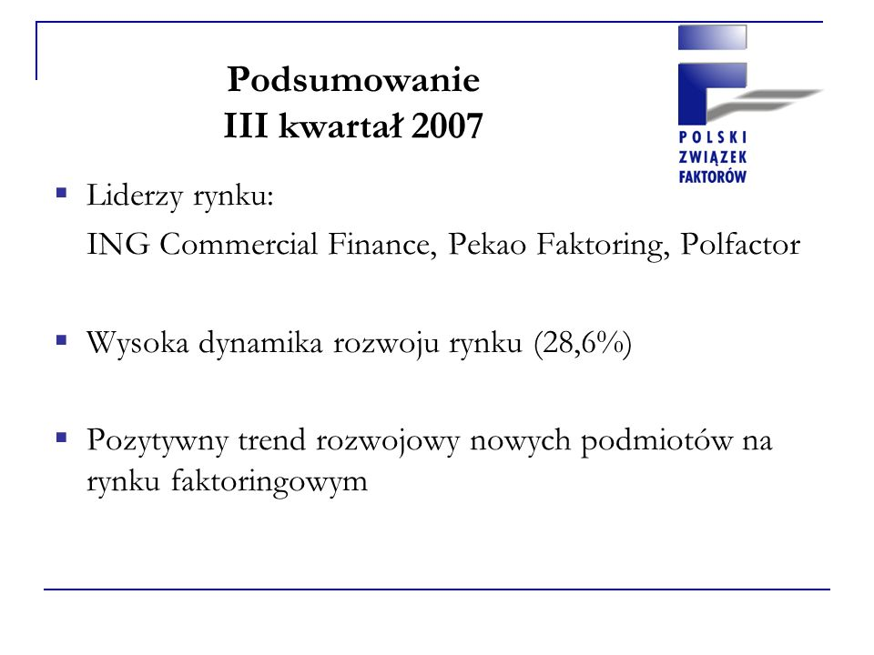 Podsumowanie III kwartał 2007 Liderzy rynku: ING Commercial Finance, Pekao Faktoring, Polfactor Wysoka dynamika rozwoju rynku (28,6%) Pozytywny trend rozwojowy nowych podmiotów na rynku faktoringowym