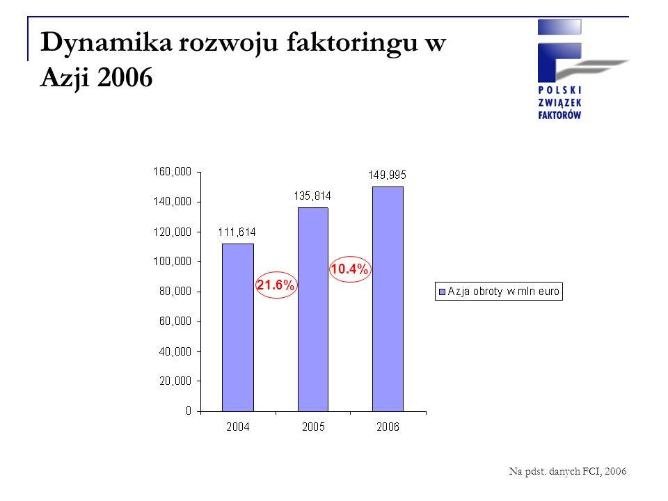 Dynamika rozwoju faktoringu w Azji 2006 21.6% 10.4% Na pdst. danych FCI, 2006