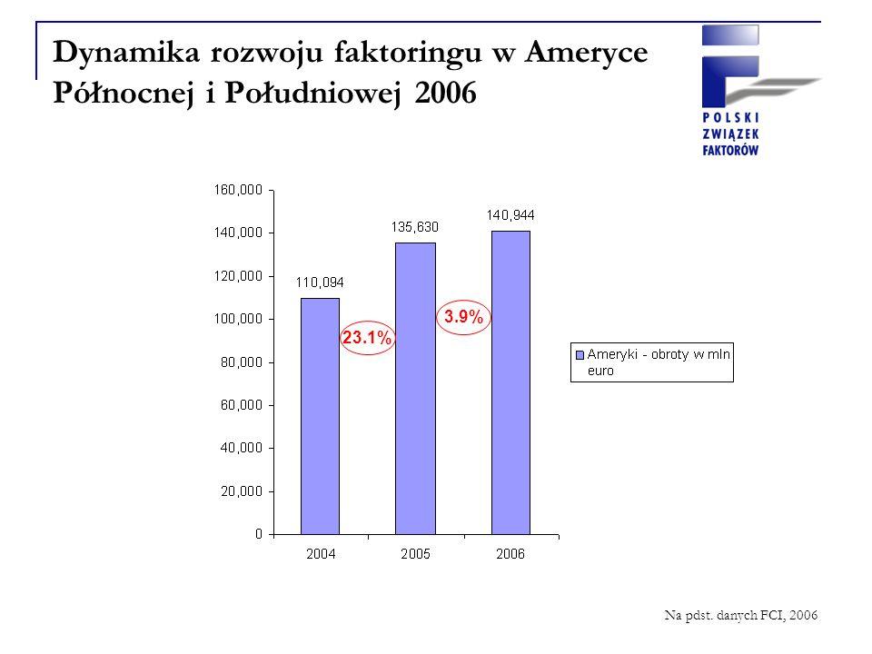 Dynamika rozwoju faktoringu w Ameryce Północnej i Południowej 2006 23.1% 3.9% Na pdst. danych FCI, 2006